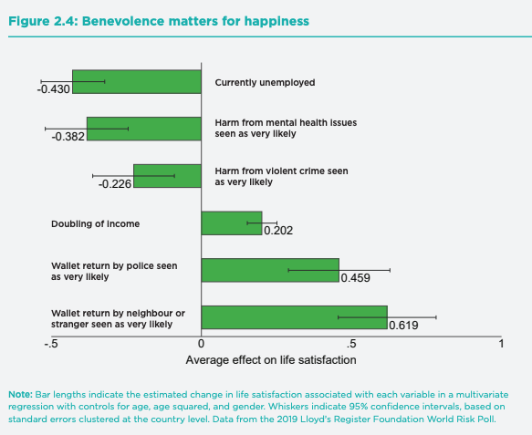 infograph showing benevolence scale for happiness