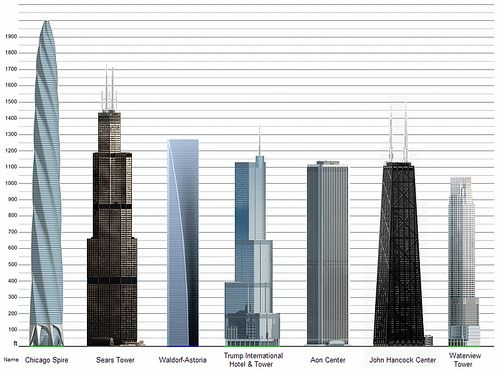 infographic showing Trump Tower along with tallest buildings in Chicago